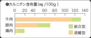 カルニチン含有量